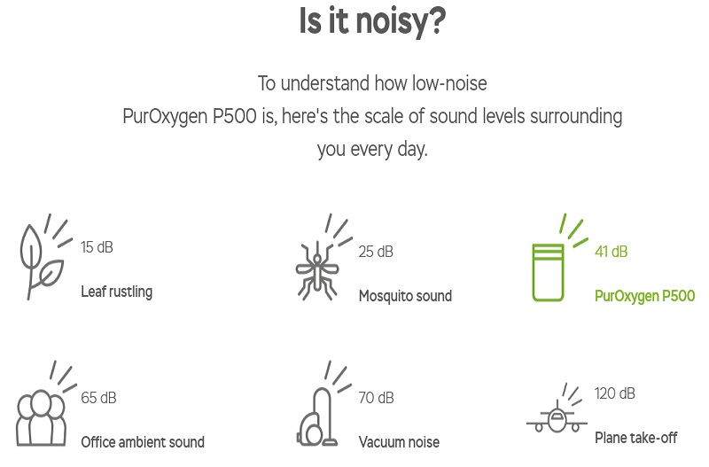 How Quiet is the purOxygen P500 Smart True HEPA Air Purifier